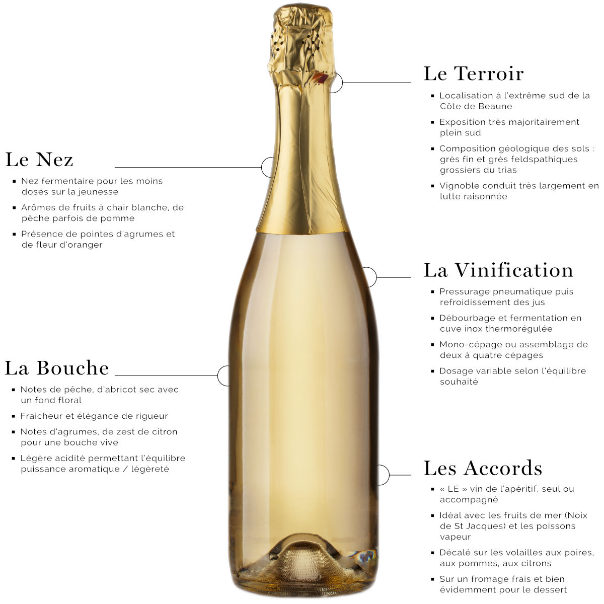 Créman de Bourgogne Côtes du Couchois